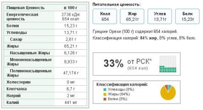 Схема: Полезные свойства грецкого ореха