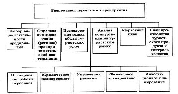 Схема: бизнес план