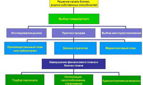 Схема: открытие бизнеса
