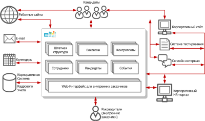 Схема роботы рекламного агентства