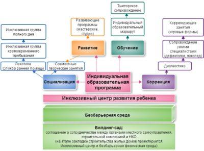 Изображение - Как открыть детский развивающий центр с нуля Napravleniya-v-detskom-razvavayushhem-tsentre-400x296
