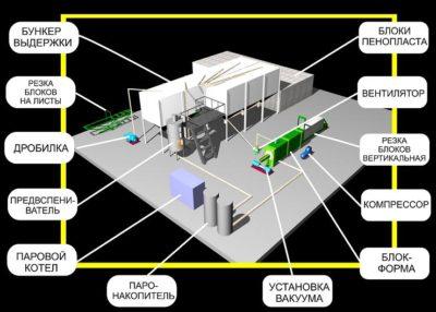 Изображение - Бизнес план и оборудование для производства пенопласта Shema-oborudovaniya-dlya-proizvodstva-penoplasta-400x286
