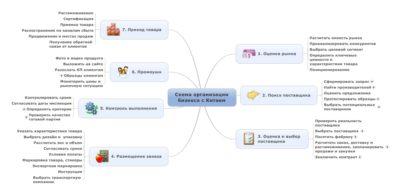 Изображение - С чего начать бизнес с китаем в украине без вложений Shema-organizatsii-biznesa-s-Kitaem-400x195