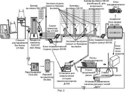 Изображение - Бизнес план и оборудование для производства пенопласта Tehnologiya-proizvodstva-penoplasta-400x294
