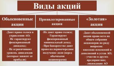 Изображение - В какие акции лучше вложить деньги в 2019 году Vidyi-aktsiy-400x231